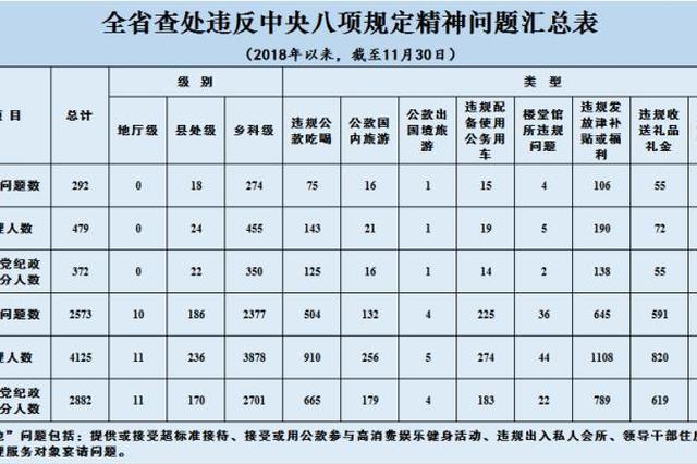 11月江苏省查处违反中央八项规定精神问题292起