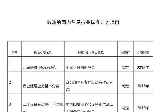 商务部取消网络订餐服务规范等39项行业标准项目