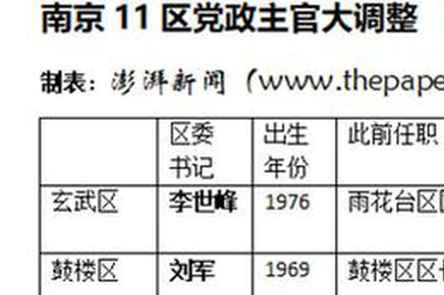 南京11区主官大调整:除70后占半数 还有哪些看点
