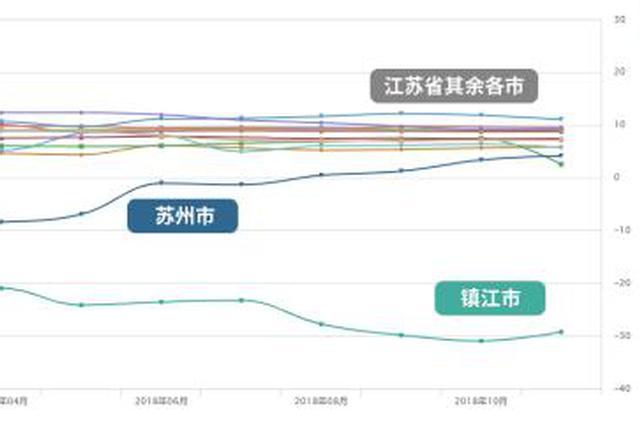 镇江去年GDP增速3% 市长:营商环境需进一步改善