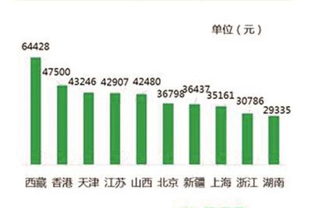 2018年十大诈骗话术被曝光 江苏受害者人均损失42907元