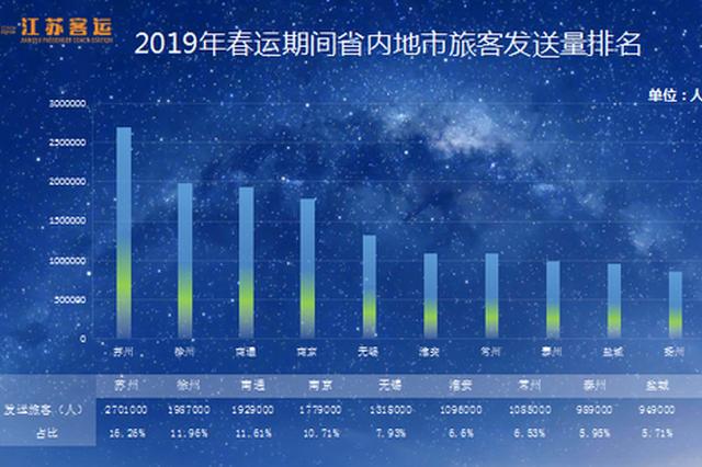 春运21日开启 江苏最热线路、最大流量城市是这些