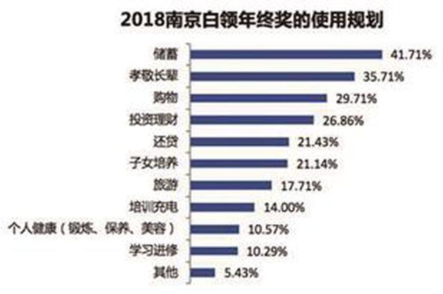 南京白领年终奖平均可拿6776元