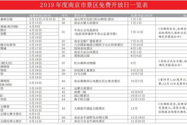 今年南京47家旅游景点限时免费开放