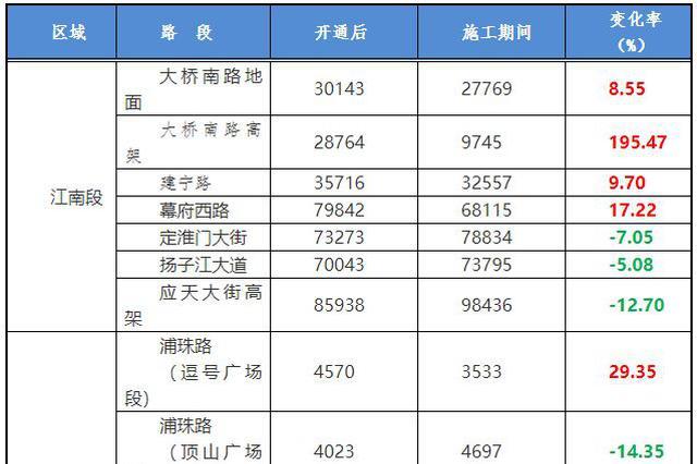 长江大桥开通2个月 过江车流量增加11%