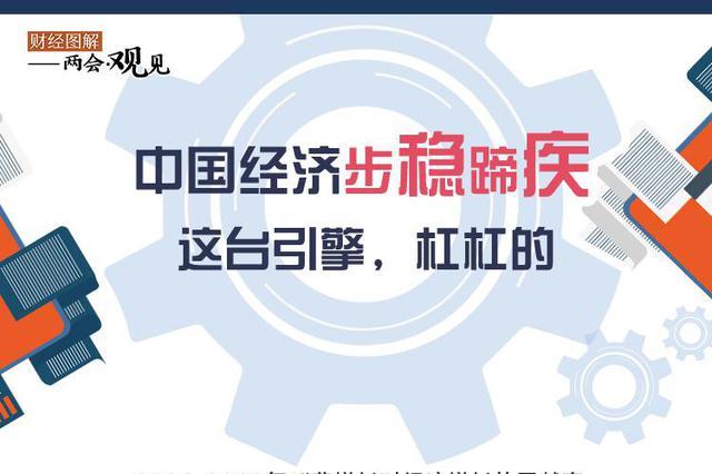 中国经济步稳蹄疾 这台引擎,杠杠的