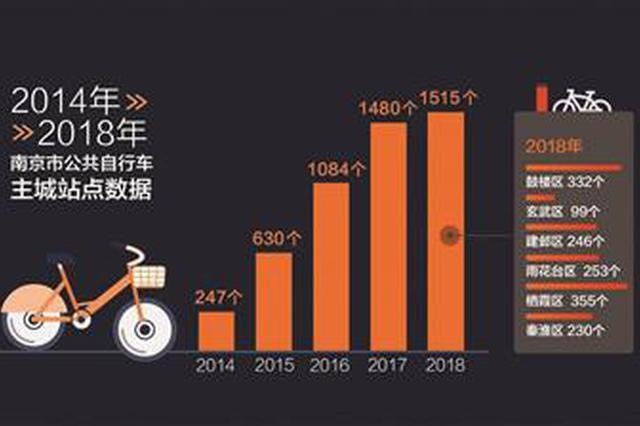 """南京共享单车数量""""腰斩"""" 公共自行?#30340;?#21183;而上"""