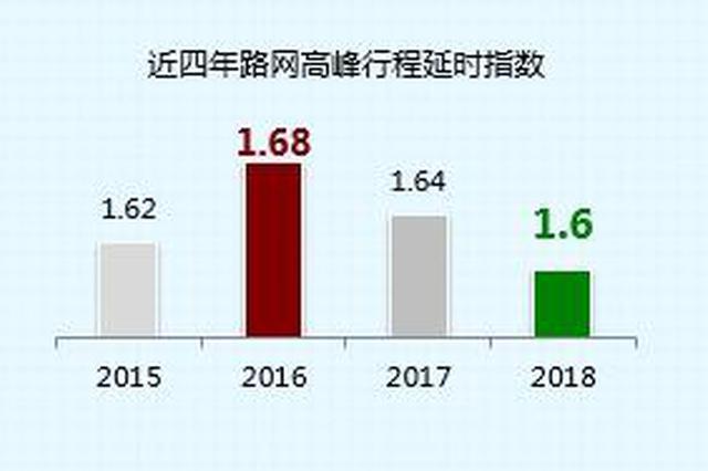 《2018年度中国主要城市交通分析报告》发布 南京排名15