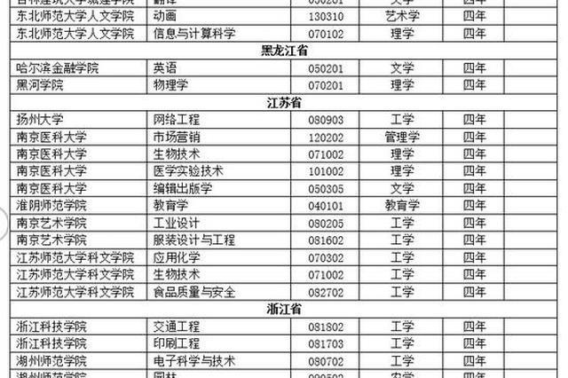 2018年全国416个本科专业被撤销 江苏涉5所高校11个专业
