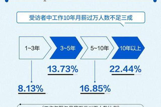 近8成人工作10年月薪没过万 南京月薪过万的人数全国第四