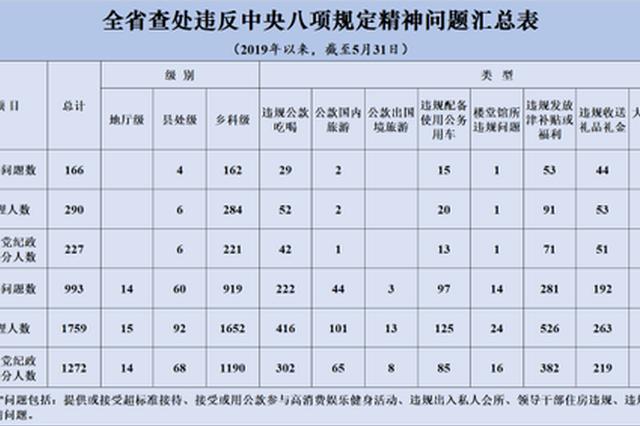 5月江苏查处违反中央八项规定精神问题166起
