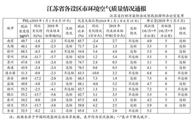江苏发布各地空气质量通报 9市PM2.5浓度降幅达标