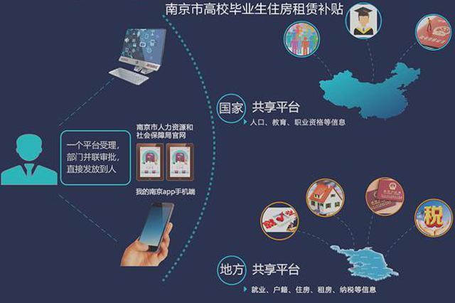 3年来,南京为10万大学毕业生发放房租补贴7.22亿元