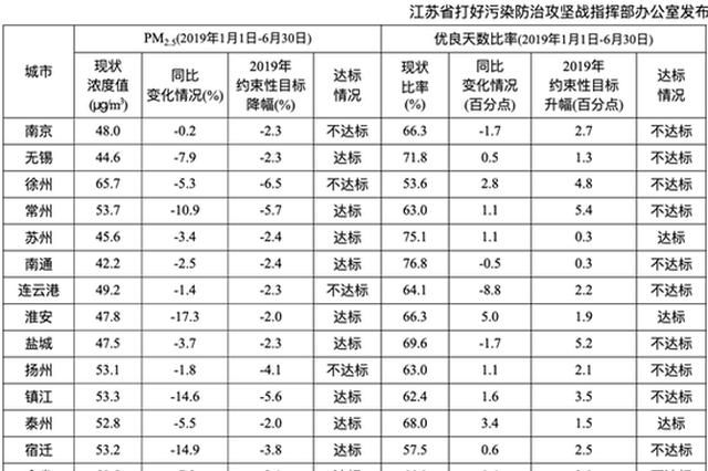 江苏环境空气质量通报:4市PM2.5浓度降幅未达标