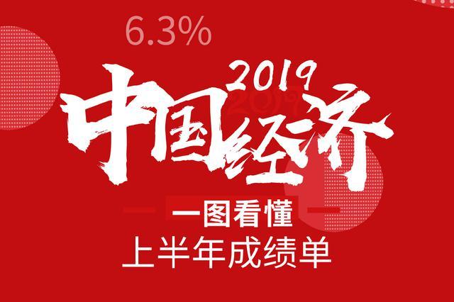 2019年中国经济怎么样?一图看懂上半年成绩单