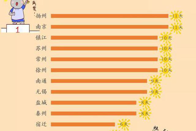 明起全省多降水 周日江苏最高气温下降至30℃