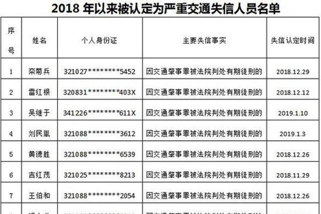扬州曝光严重交通失信人员名单 119人都因这个获刑