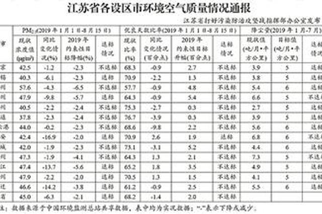 江苏通报空气质量:7市PM2.5浓度降幅未达标