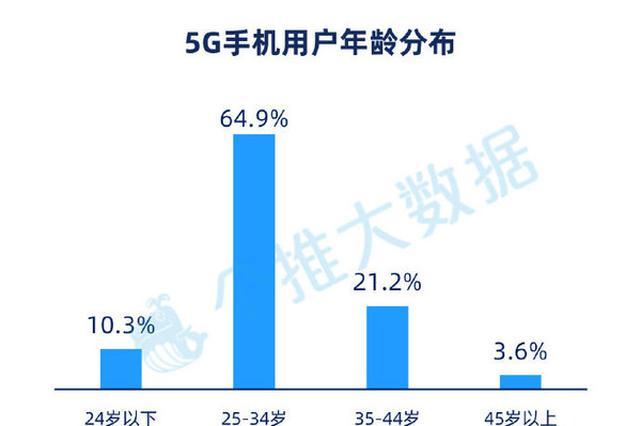 首批5G手机都被哪些人买了?来看看5G手机用户画像