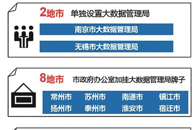 南京苏州单设大数据管理局 数创江苏三大难题待破解