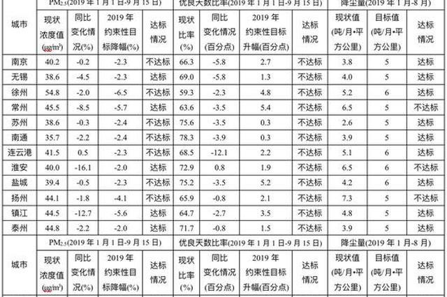 江苏6市PM2.5浓度降幅达标 10市降尘量达标