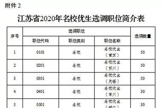 2020年江苏选调500名名校优生