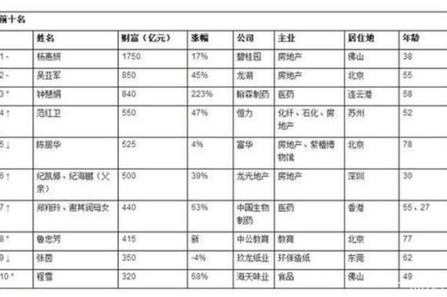 胡润发布2019女企业家榜 前十主要是房地产、医药、制造业