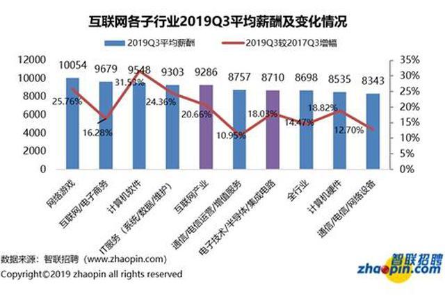 报告:互联网业月均薪9296元 领先全行业平均水平