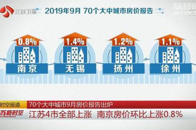 9月房价报告:江苏4市上涨 南京环比上涨0.8%