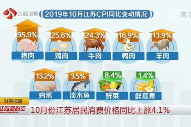 10月江苏居民消费价格同比上涨4.1% 猪肉上涨95.9%
