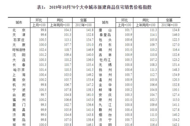70个大中城市10月房价报告:江苏4市涨幅环比全部回落