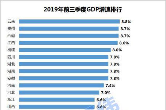 """31省份前三季度GDP:广东和江苏位列""""7万亿GDP俱乐部"""""""