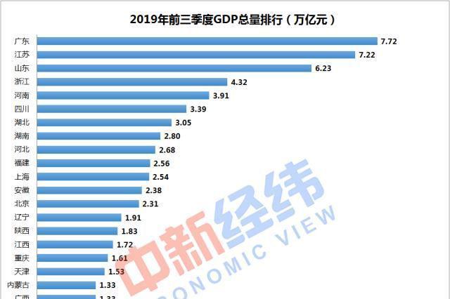 """31省份前三季GDP:江苏第二 加入""""7万亿俱乐部"""""""