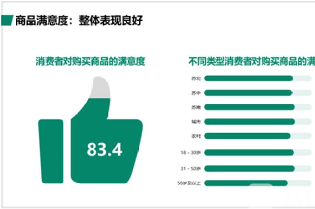 """江苏最新""""买买买""""调查报告出炉!跨境消费上升趋势猛"""