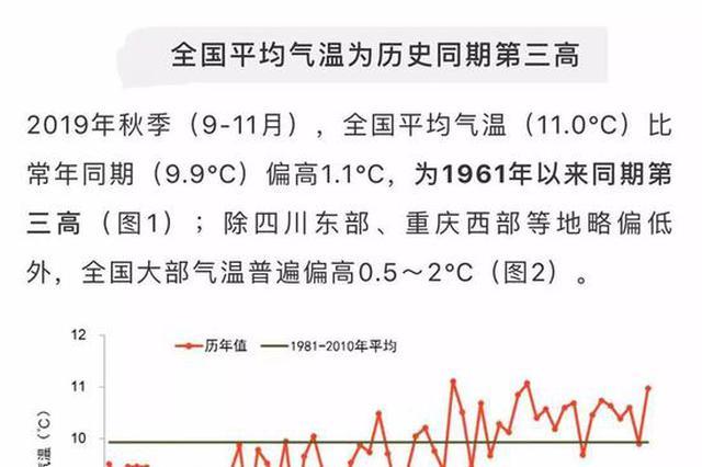 明起江苏开启阴雨模式 气温将从最高20℃跌回零下