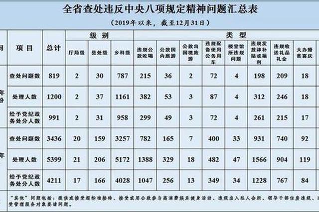 2019年12月江苏查处违反中央八项规定精神问题819起