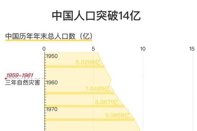中国人口近14年增加了一亿:之前最快只要5年