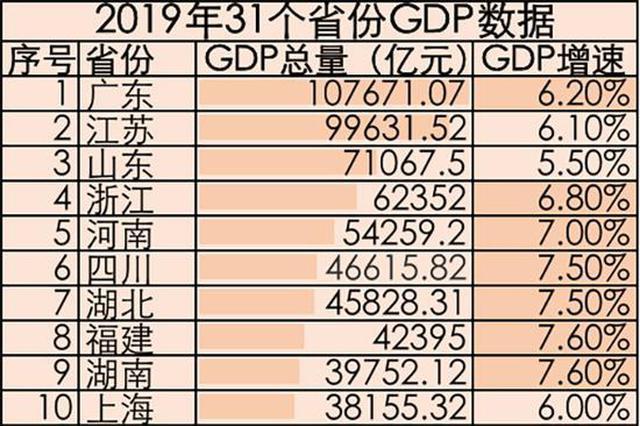 31省份去年GDP数据均已出炉 8省份超4万亿