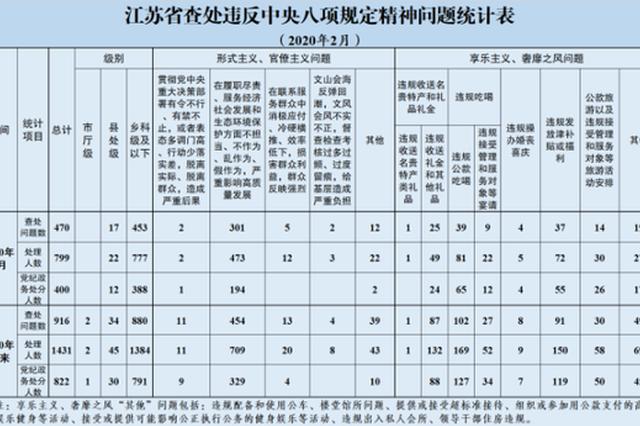江苏2月共查处违反中央八项规定精神问题470起