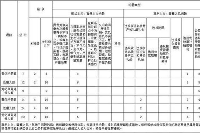5月份丹阳查处违反中央八项规定问题7起