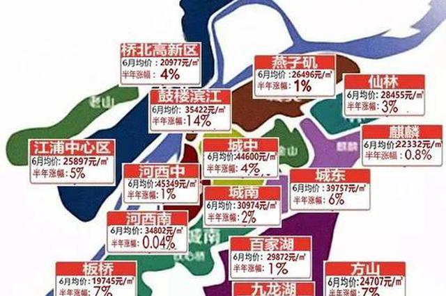 南京上半年卖地收入超750亿 6幅地块楼面价超3万/㎡