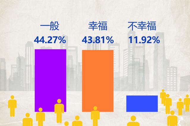 调查:四成受访者感觉很幸福,年入12万至20万人群最幸福