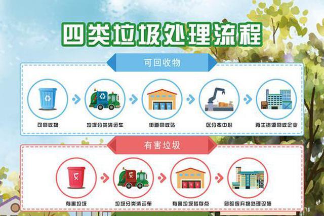 11月起南京正式实行生活垃圾强制分类 最高罚5万元