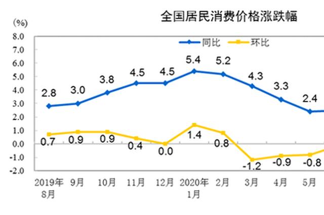 国家统计局:8月份居民消费价格同比上涨2.4% 猪肉涨52.6%