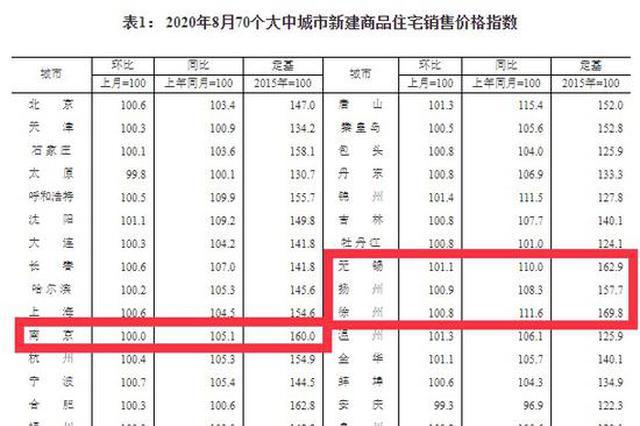 70城房价数据出炉 南京8月份新房价格环比涨幅为零