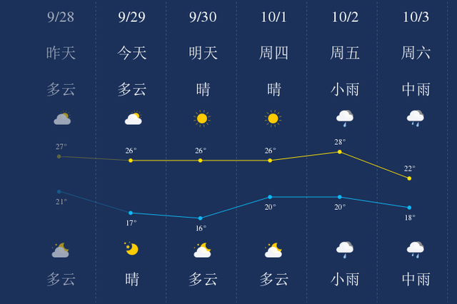 10月2日起冷空气带来雨水和降温