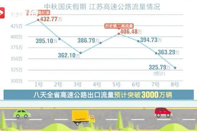 出行繁忙 江苏省高速出口流量破3000万