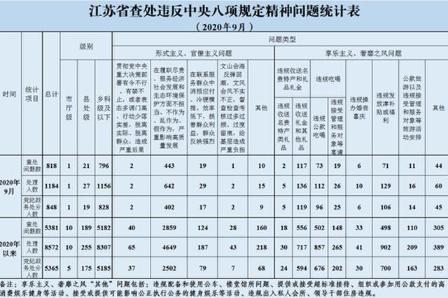 2020年9月江苏查处违反中央八项规定精神问题818起