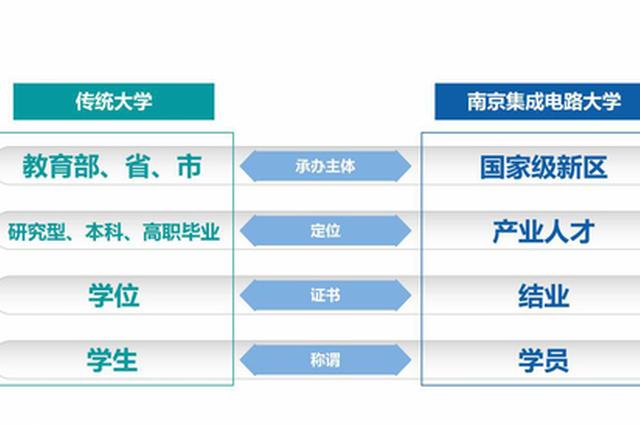 江苏一所新型大学官宣成立!中国首个,外媒关注