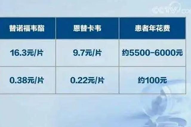 国家集中采购药品落地江苏 112种药价平均降幅50%以上
